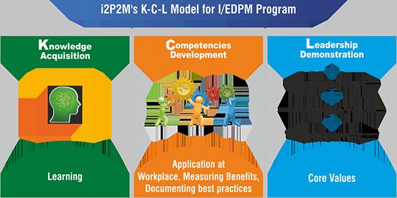 IEDPM Module 2