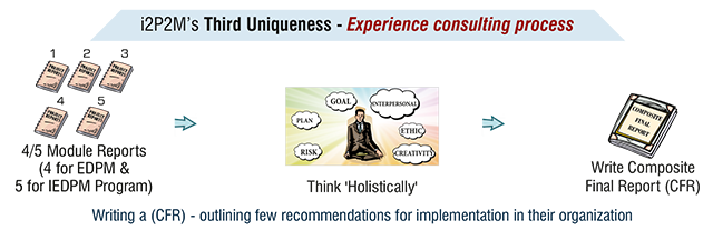 Experience Consulting Process